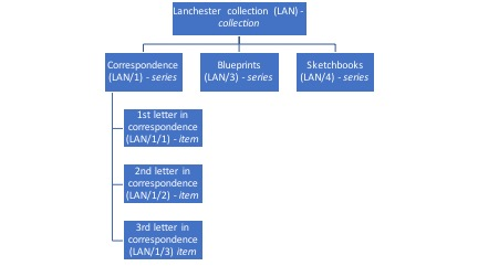 Sample cataloguing hierarchy